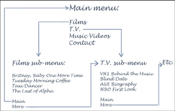 DVD menu structure